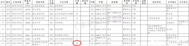 北师大珠海校区广东提档26人退档25人 学生状告学