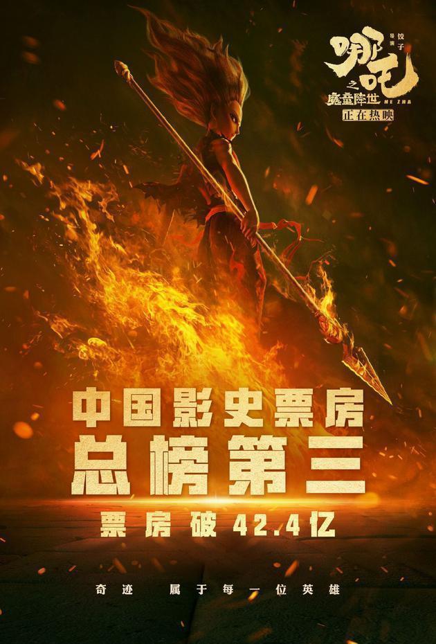 《哪吒之魔童降世》中国内地票房超过了《复仇者联盟4》(42.
