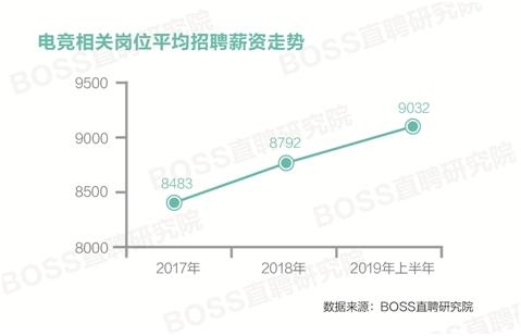 报告:电竞人才平均月薪9032元 游戏主播与运营类岗需求最大