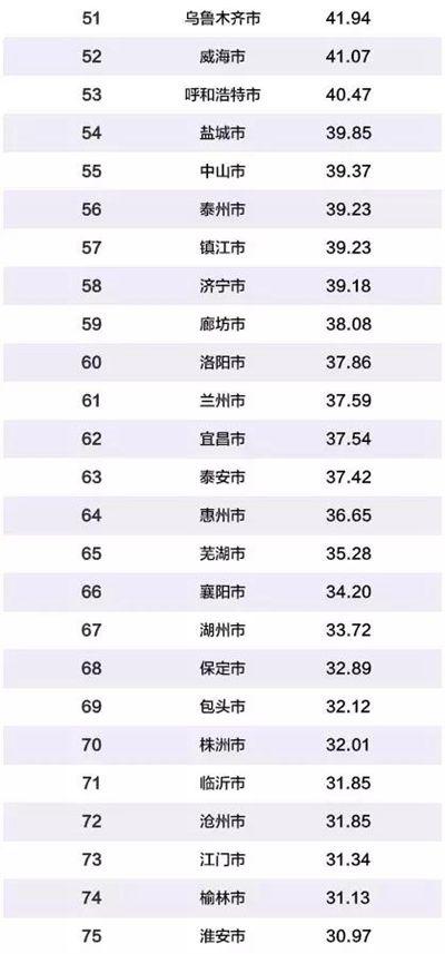 河南6地上榜2019中国百强城市