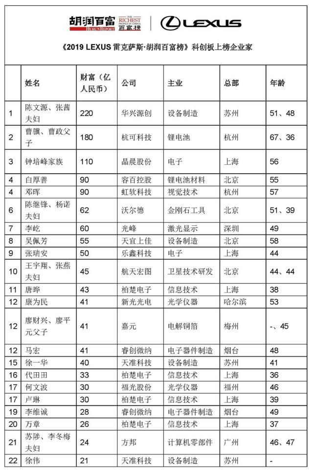 2019胡润百富榜发布 19人财富上千亿 科创板贡献22位上榜企业家