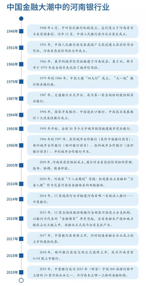 收藏!揭秘河南银行业70年发展史