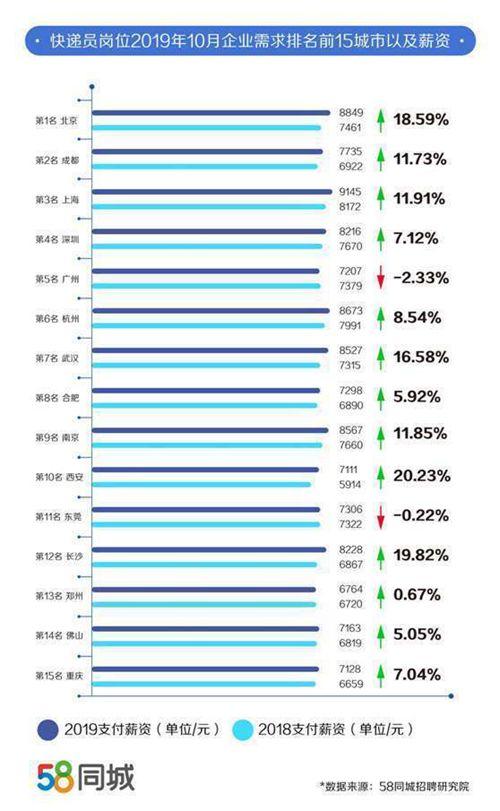 一线城市快递员需求量大 双11快递员薪资排行榜 快递员一个月工资多少钱