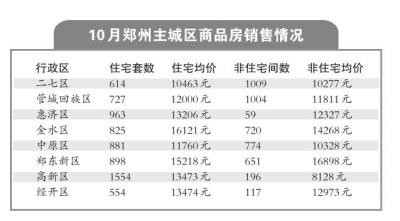 郑州市10月房地产市场销售数据发布
