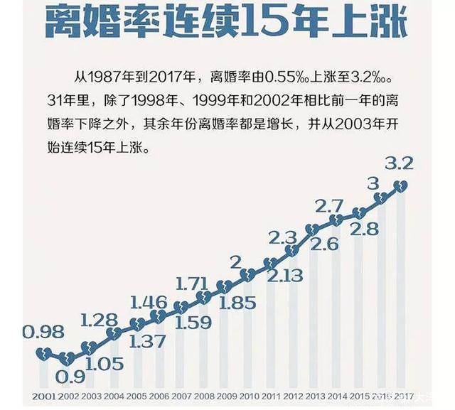 伸博网:我国离婚率连续15年上涨 超七成离婚由女方提出