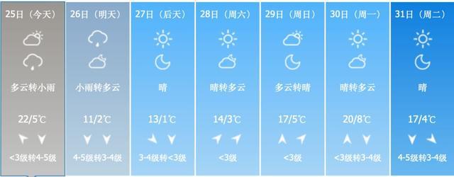 本周气温最低0℃ 还有雨雪!北京已发供热升温令