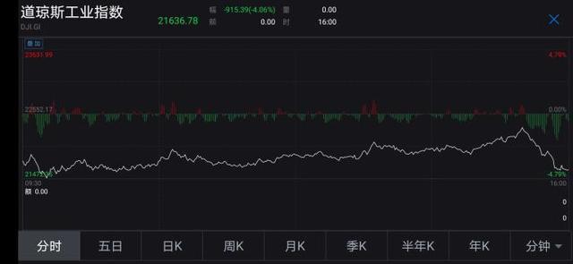"""数据显示:美股结束三连涨 再次上演""""惊魂一夜"""""""