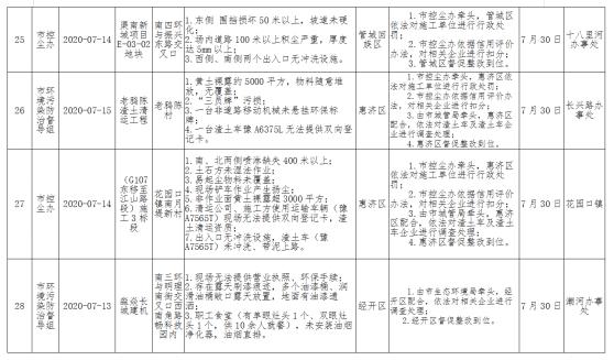 郑州惠济区老鸦陈村渣土清运工程多次因扬尘污染被通报
