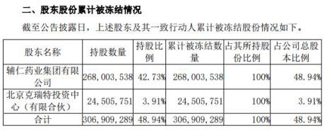 """辅仁药业深陷债务危机股权再被拍卖 实控人河南首富变""""老赖"""""""
