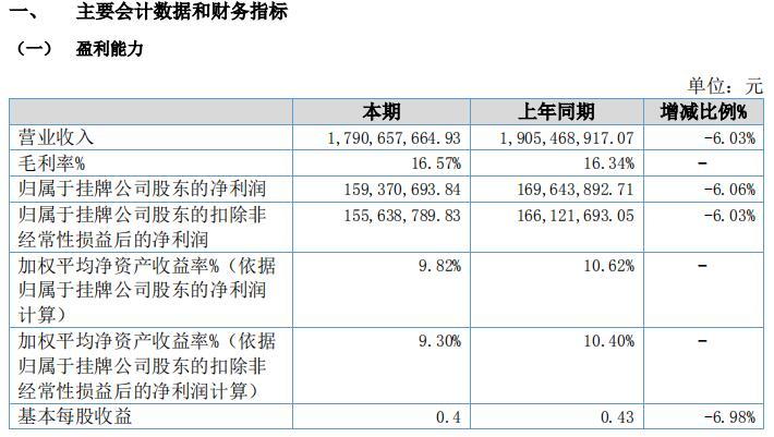 蓝天燃气三度冲击IPO 业绩下滑存短期偿债风险