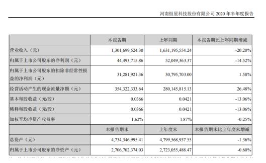 恒星科技上半年净利下滑14.52%应收账款居高潜藏风险