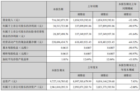 城发环境上半年业绩下滑债务承压 募资11.66亿元还债