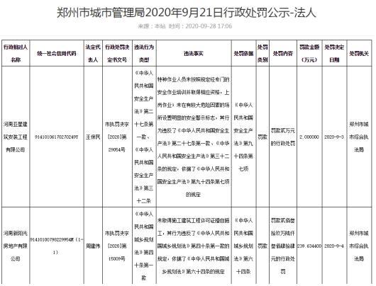未取得施工建筑工程许可证擅自施工 新阳光房地产被罚239万元