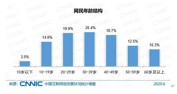 中国10岁以下网民占比3.5% 进一步向中高龄人群渗透