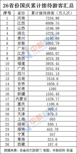 25省份发布国庆假期旅游收入 河南位列第四
