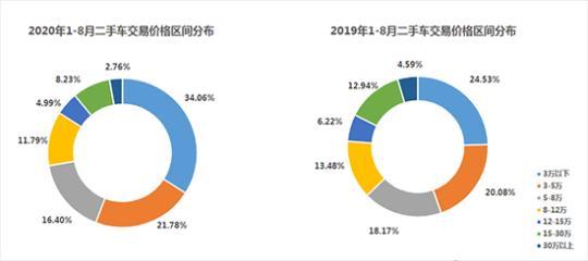 """9月新车库存压力不减 二手车延续""""淡季不淡"""""""