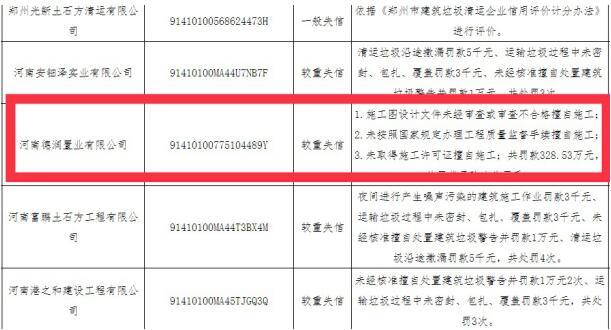 """河南德润置业涉三项违规被罚255万元 曾较重失信登上""""失信黑榜"""""""