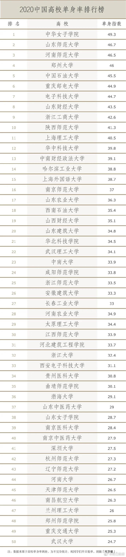 中国高校单身率排行(图)