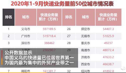 义乌快递量全球第一 今年全国人均快递包裹近60件
