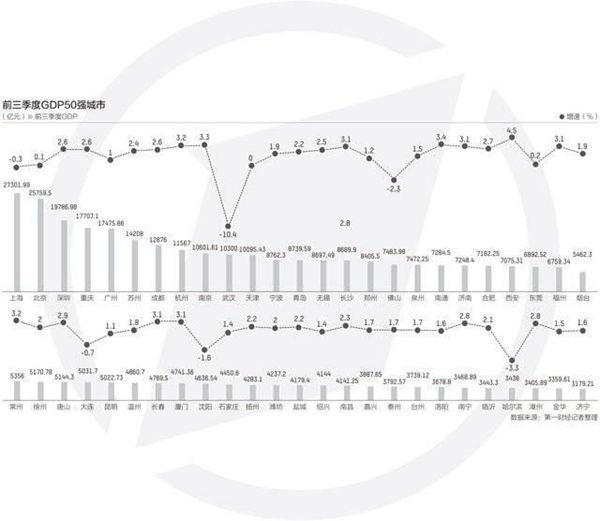 前三季度gdp_2020年前三季度广东各地GDP数据公布