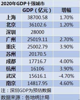2017城市gdp排名榜_2017中国城市GDP排名出炉!(附简析)