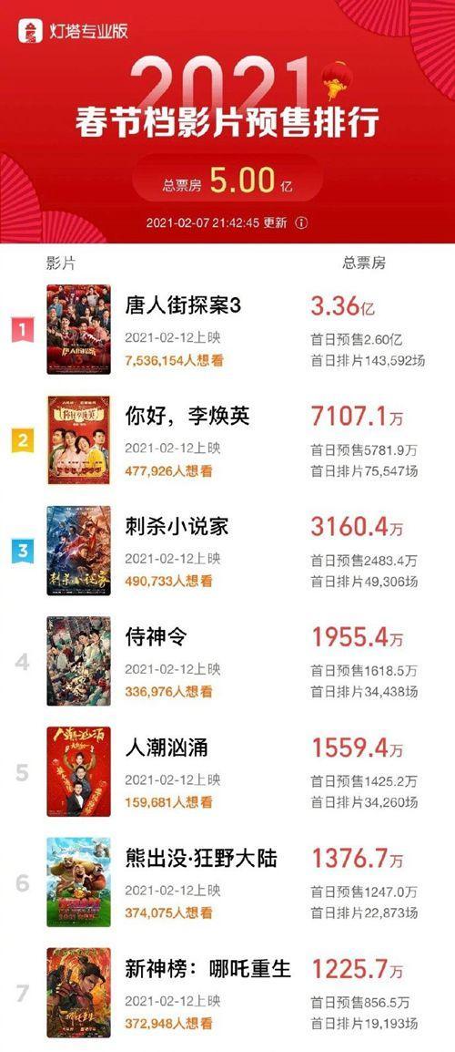 春节档电影预售票房破5亿 2021预售票房排行榜