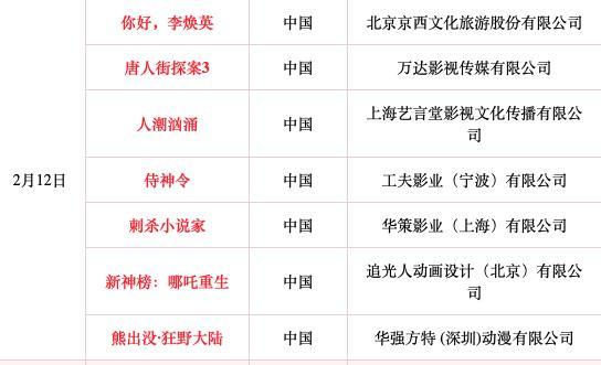 大年初一7部春节档电影上映 你先看哪异界之九龙传说部?