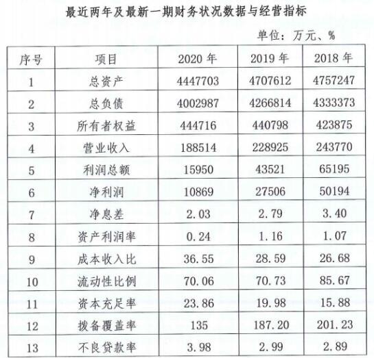 """洛阳农商行业绩坐""""滑梯""""一路下跌 资产质量下行股权频遭流拍"""