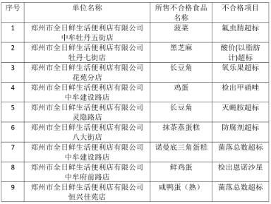 郑州全日鲜所售多种食品不合格被通报 涉及农兽药残留、违规添加物等问题