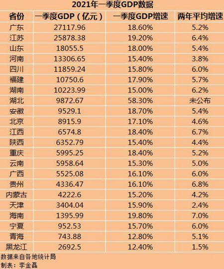 2021年中国gdp_2021年一季度全球GDP六强国家情况