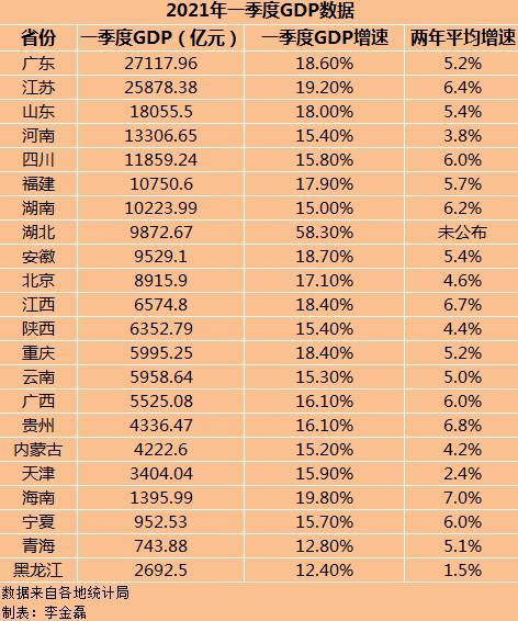 中国各省gdp_数据2021年第一季度中国各省会城市GDP排名