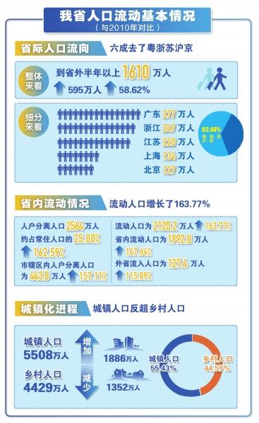 流入人口_福建:跨省流入人口逾488万人,其中男性所占比重升高